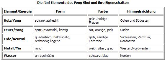 Die fünf Elemente des Feng Shui und ihre Eigenschaften / Tabelle ...