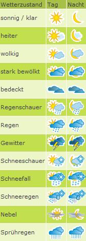 Agrarwetter - Wetterzustand